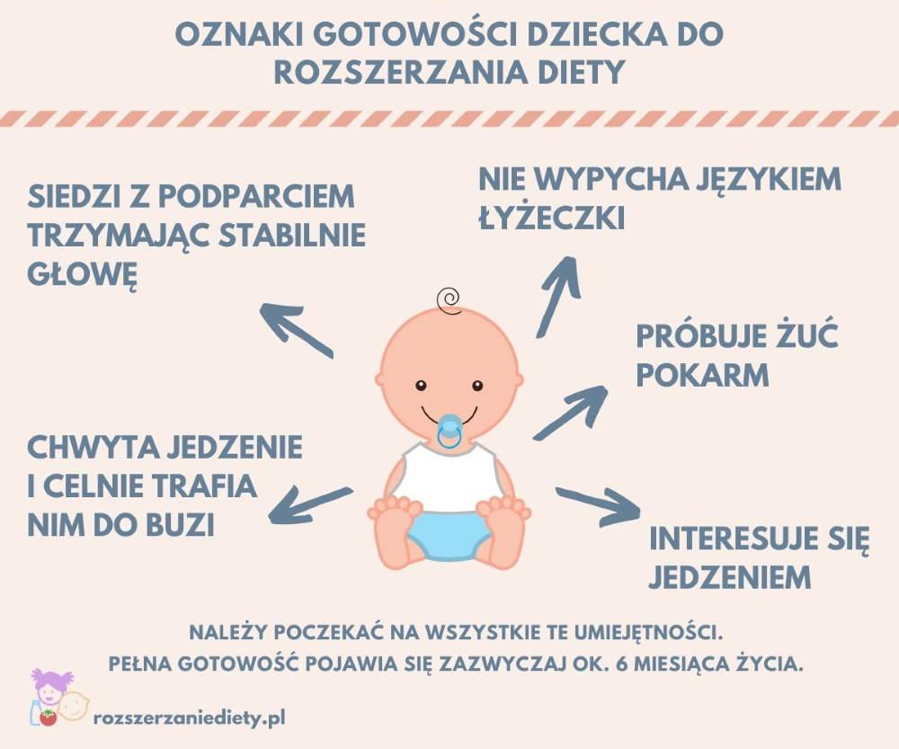 Oznaki gotowości dziecka do rozszerzania diety - grafika