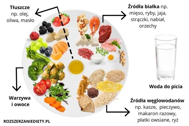 bilansowanie posiłków niemowlaka talerz żywieniowy